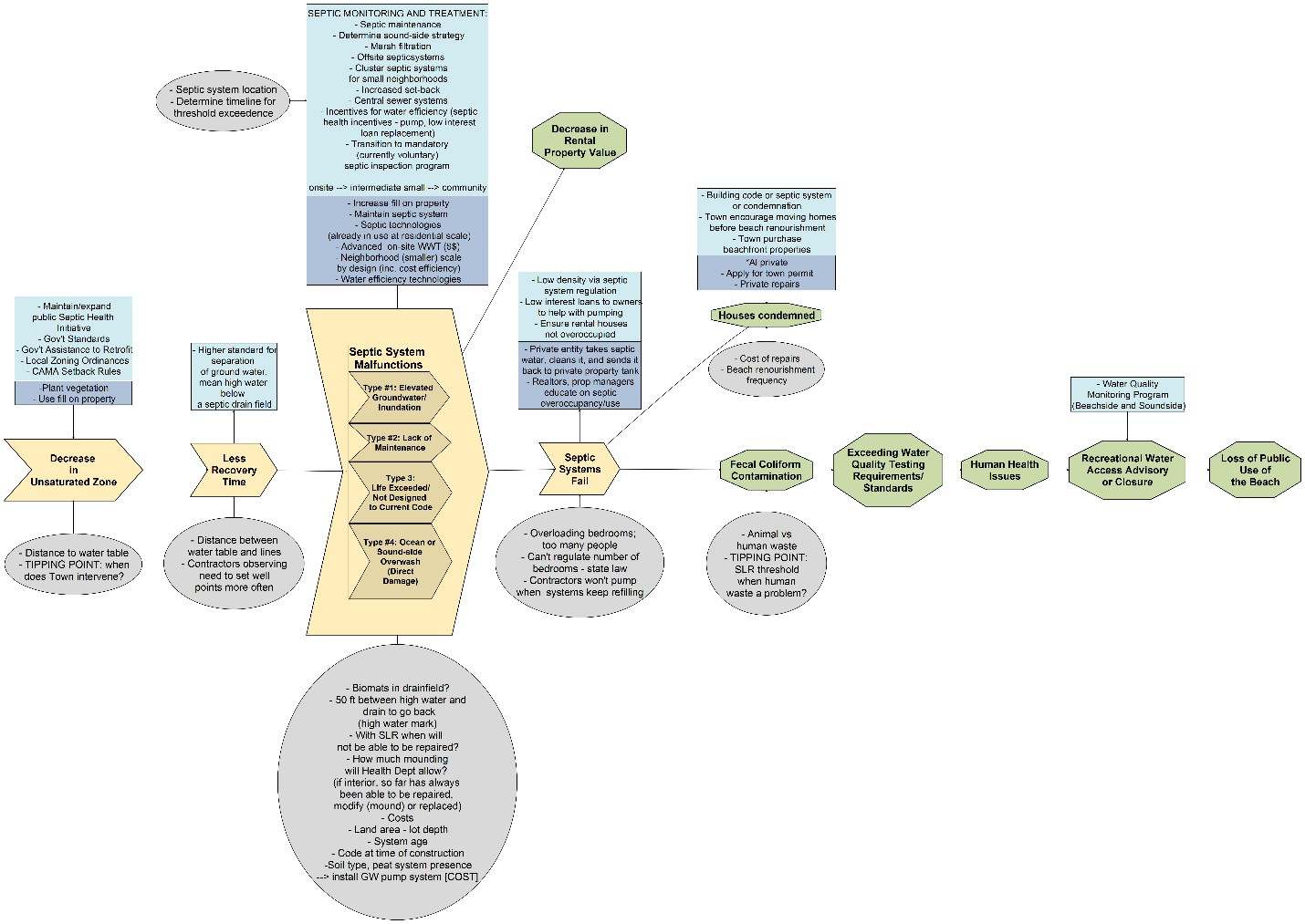 Section of completed VCAPS diagram | U S  Climate Resilience