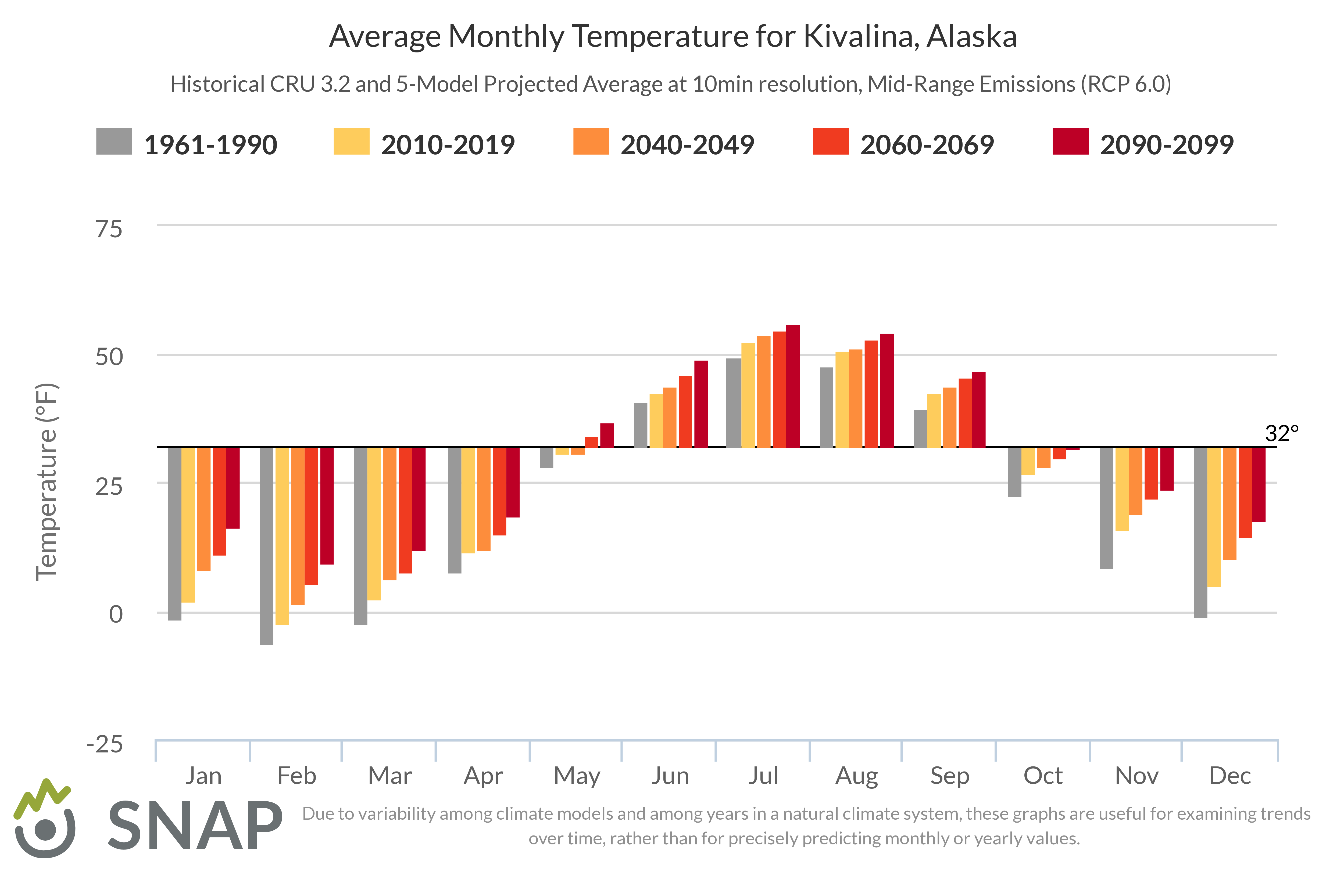 Graph showing the average monthly temperature for Kivalina, Alaska
