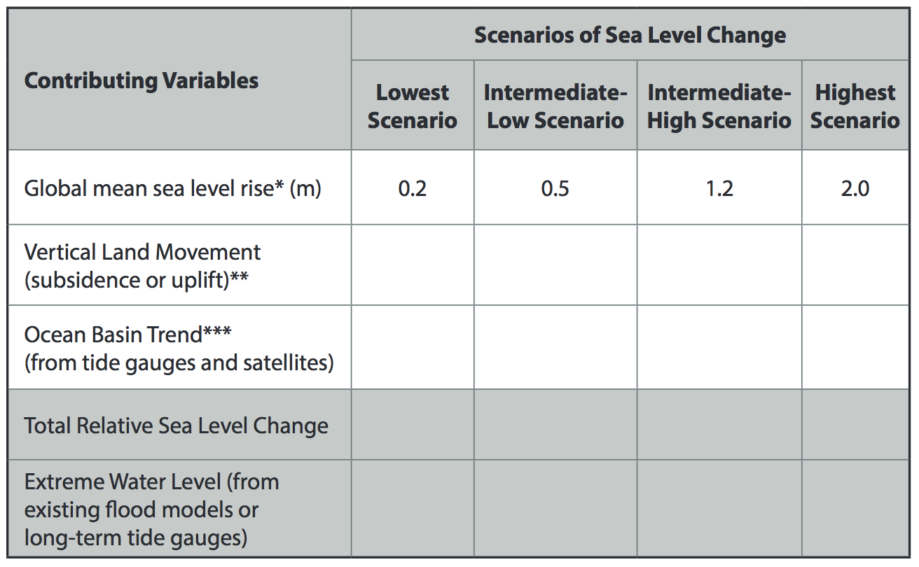 Template for developing regional or local sea level scenarios   U.S. ...
