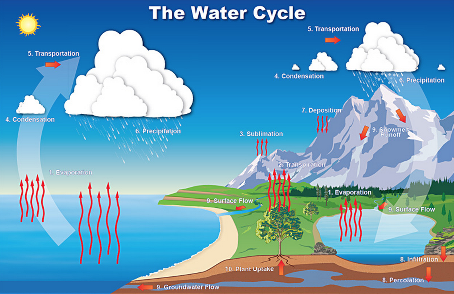 Water cycle us climate resilience toolkit water cycle ccuart Choice Image