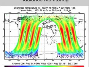 GMAO Radiance chart