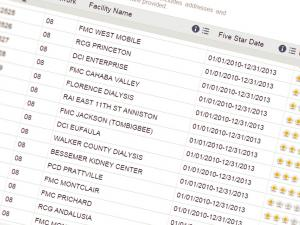 Screen capture from the Dialysis Facility Comparison tool