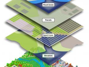 GIS Layer Diagram from the Green Infrastructure Mapping Guide training
