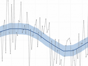 Screen capture from the State Temperature Trends tool