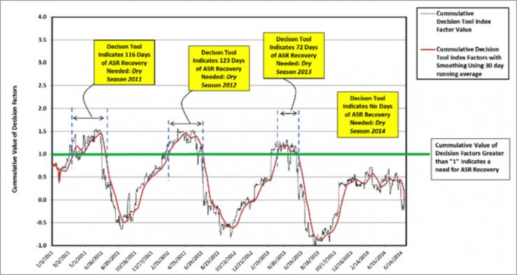 ASR Recovery Initiation Index Graph