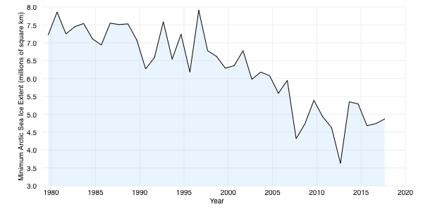Graph showing the minimum extent of Arctic sea ice since 1980