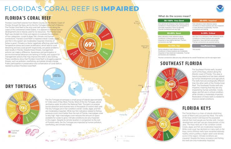 Infographic showing the majority of coral reefs around Florida are in poor health