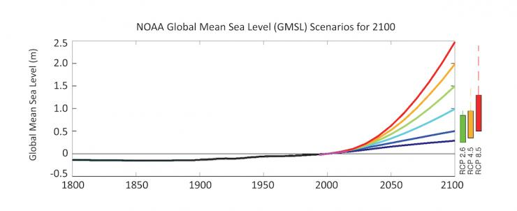 Increasing Graph of Global Mean Sea Level and Projected Rise