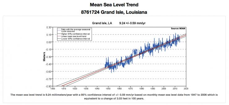 Sea Level Rise Trend Graph for Grand Isle, LA