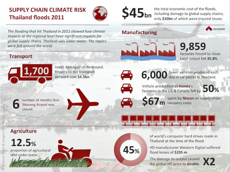 Infographic depicting consequences of flooding in Thailand in 2011