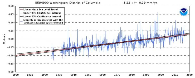 Sea level at Washington is rising more than 3 mm/year