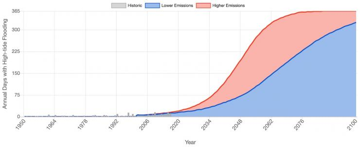 Increasing graph reaches 365 days w/ floods a year for higher emissions in 2075