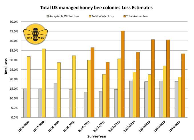 Graph showing loss estimates of U.S. managed honey bee colonies between 2006 and 2017