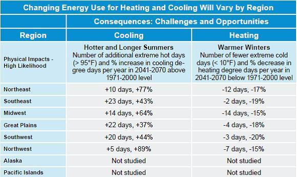 Table showing how increased temperatures will affect heating and cooling in various regions