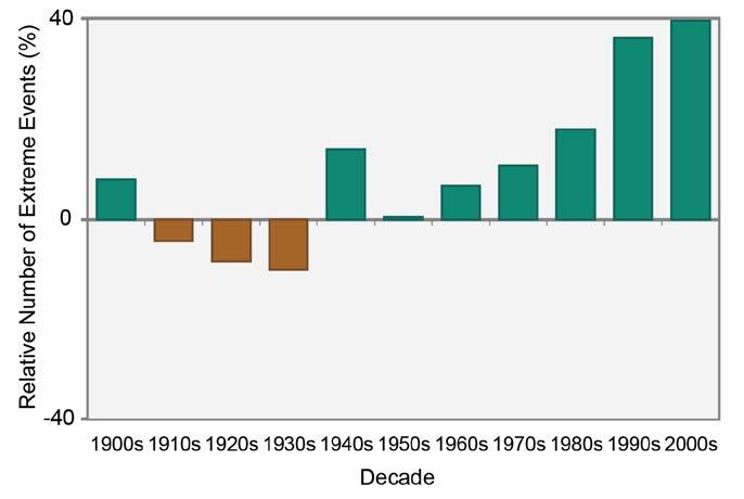 Graph showing increase in extreme precipitation events by decade