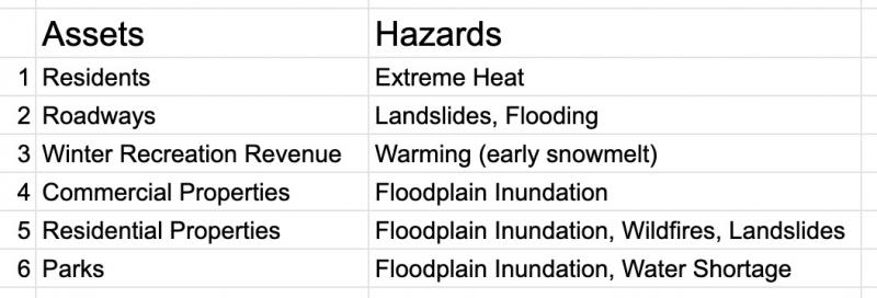 Two column table listing exposed assets with potential hazards