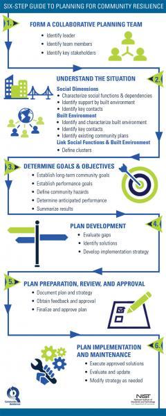 NIST six-step process