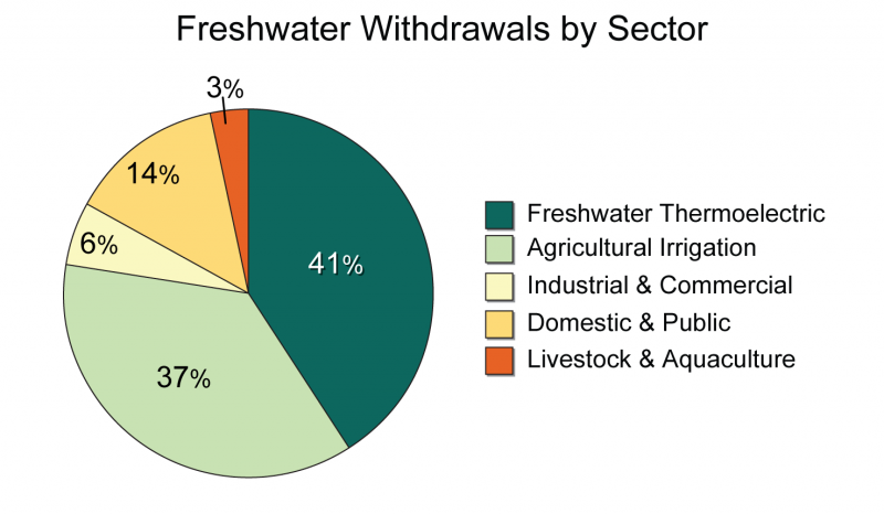 Pie chart showing freshwater withdrawals by industry sector
