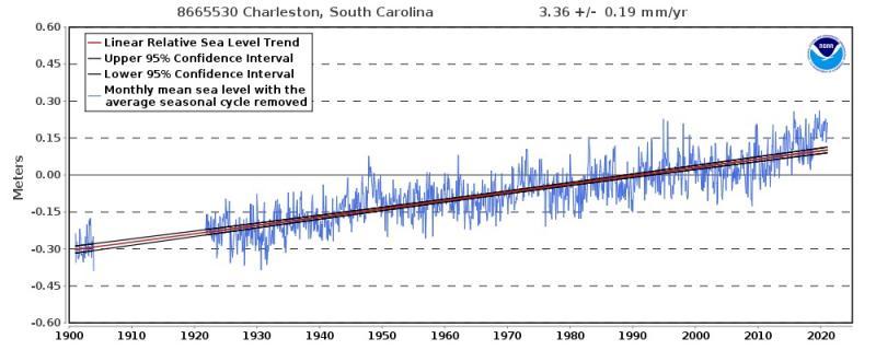 Graph showing increasing water level