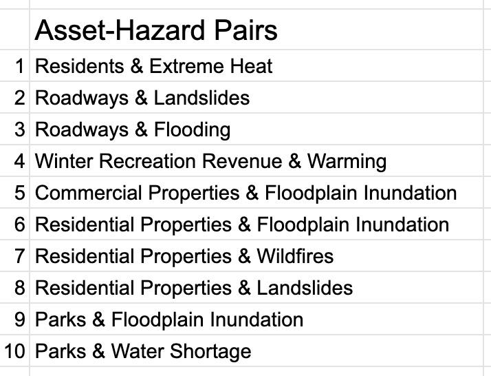 Example list of assets paired with single hazards