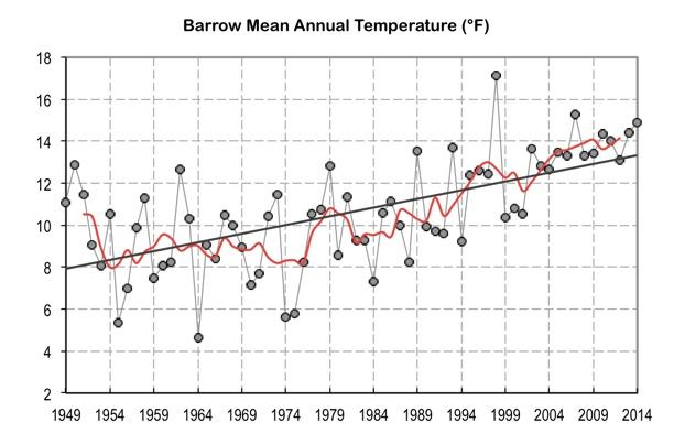 Graph showing annual temperature trend increasing from 8°F in 1949 to 13°F in 2014
