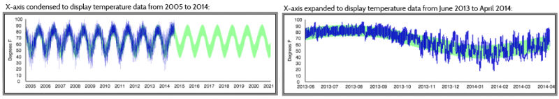 Climate Explorer Example Showing Axes