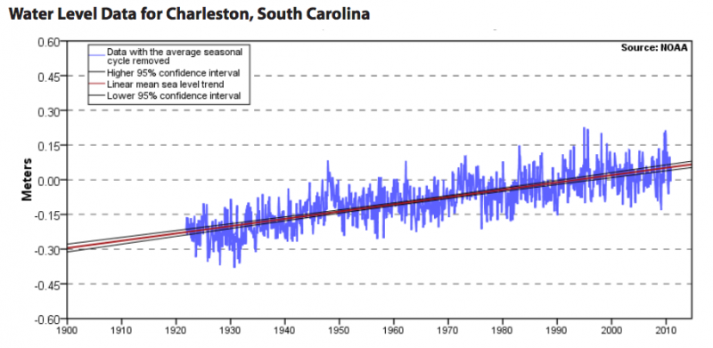 Graph Depicting Water Level Data for Charleston, South Carolina