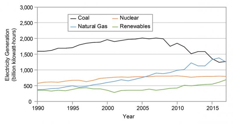 Graph showing decreasing coal use, increasing natural gas, solar, and wind.