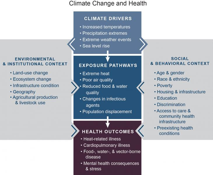 Diagram showing interactions of climate drivers, environmental and institutional context, social and behavioral context, exposure pathways, and health outcomes