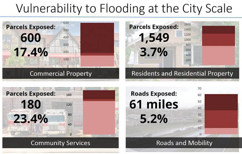 Graphs showing parcel vulnerability to flooding