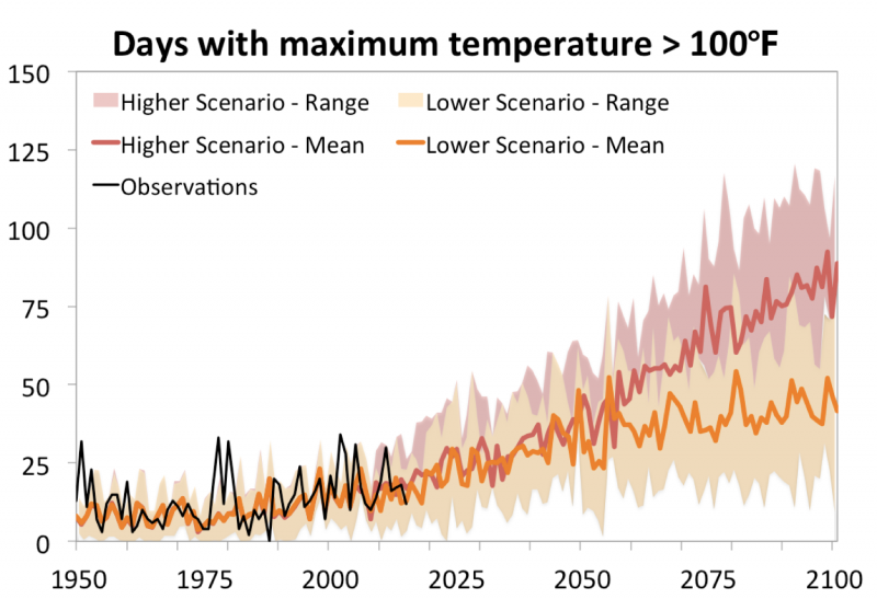 Graph showing the projected number of days annually with maximum temperatures above 100°Fahrenheit in Las Cruces, NM
