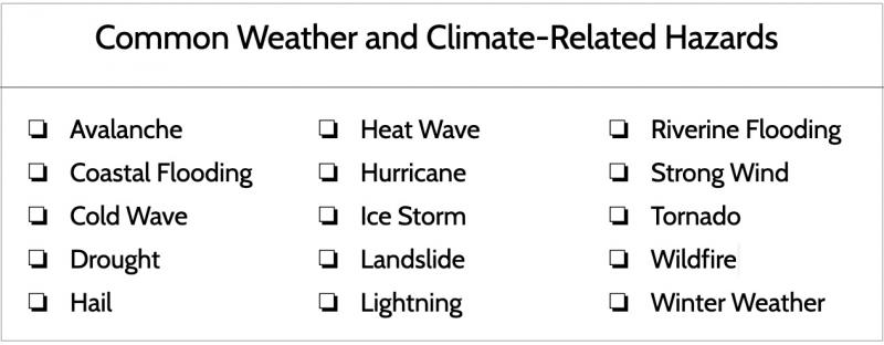 Checkboxes in front of 15 climate-related hazards