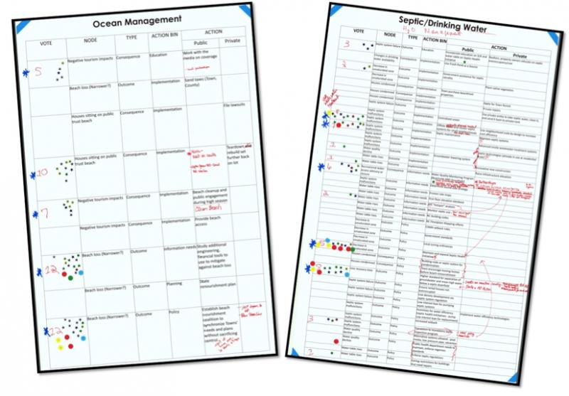 Examples of prioritization sheets