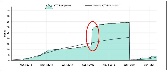 A graph showing 2013 precipitation for Boulder, Colorado