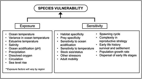 Diagram: components of species' vulnerability