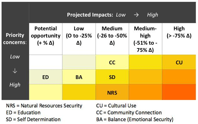 Simplified community health impacts pilot test results