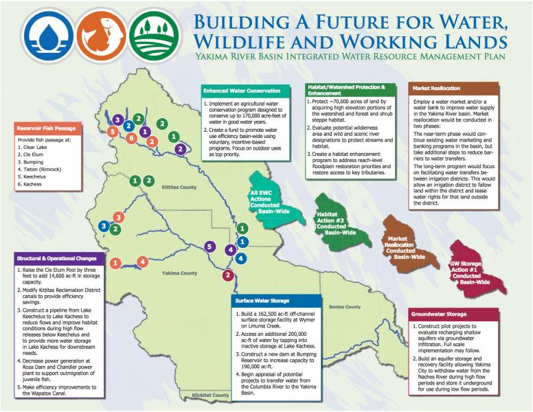 Graphic overview of Yakima Basin Integrated Water Resource Management Plan