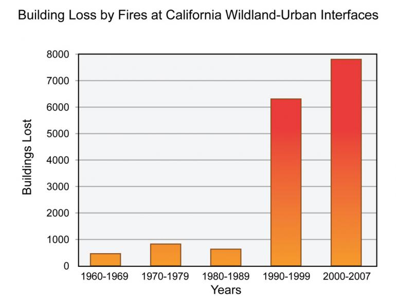 Graph Depicting Building Fire Loss in California
