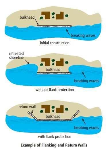 Illustration depicting beach reactions to the installation of a bulkhead with flanking and return walls