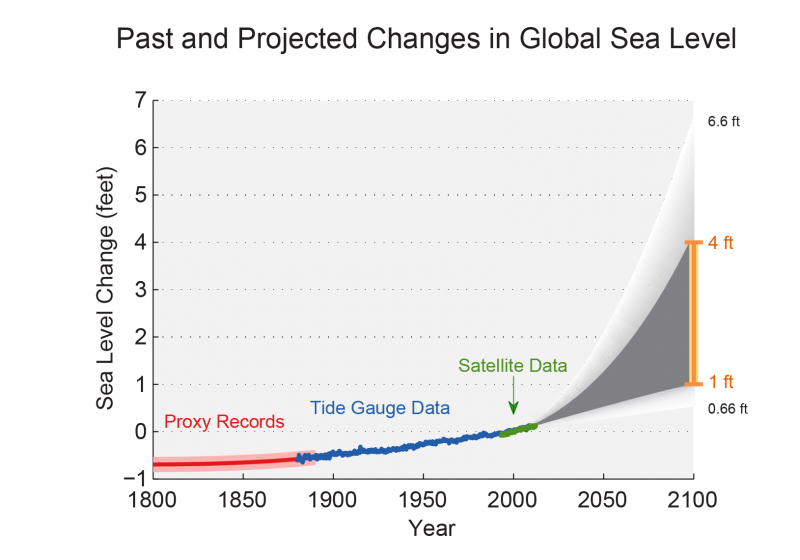 Past and Projected Changes in Global Sea Level Rise Graph
