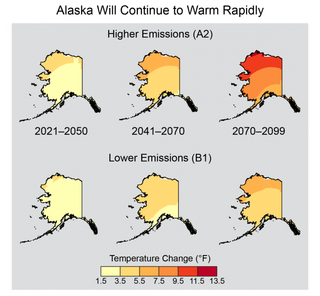 Six maps of Alaska with colors indicating increasing warming over time, and more warming with higher emissions
