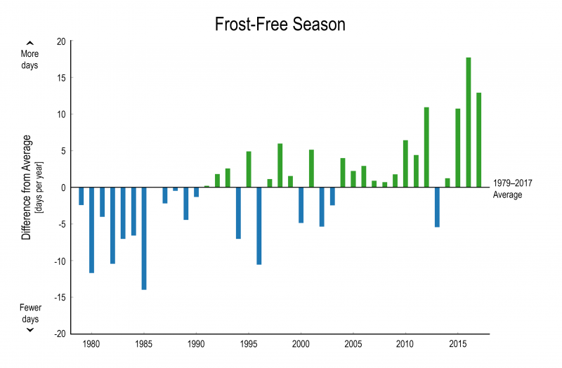 Graph showing an increase in the length of the frost-free season