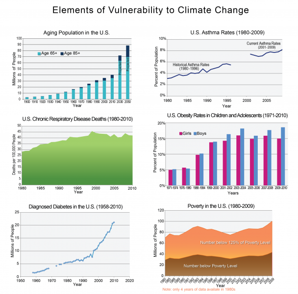 Graphs Depicting Elements of Vulnerability to Climate Change