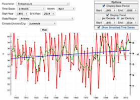 Graph Depicting U.S. Time Series from Climate at a Glance