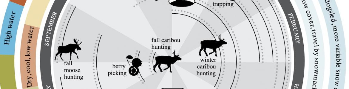 Circular diagram showing past and present environmental conditions in Interior Alaska. Source: Community Partnerships for Self-Reliance program