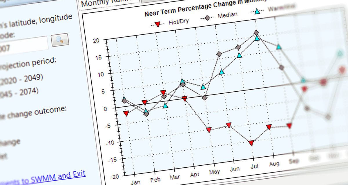 Screen capture of the Climate Adjustment Tool in the SWMM